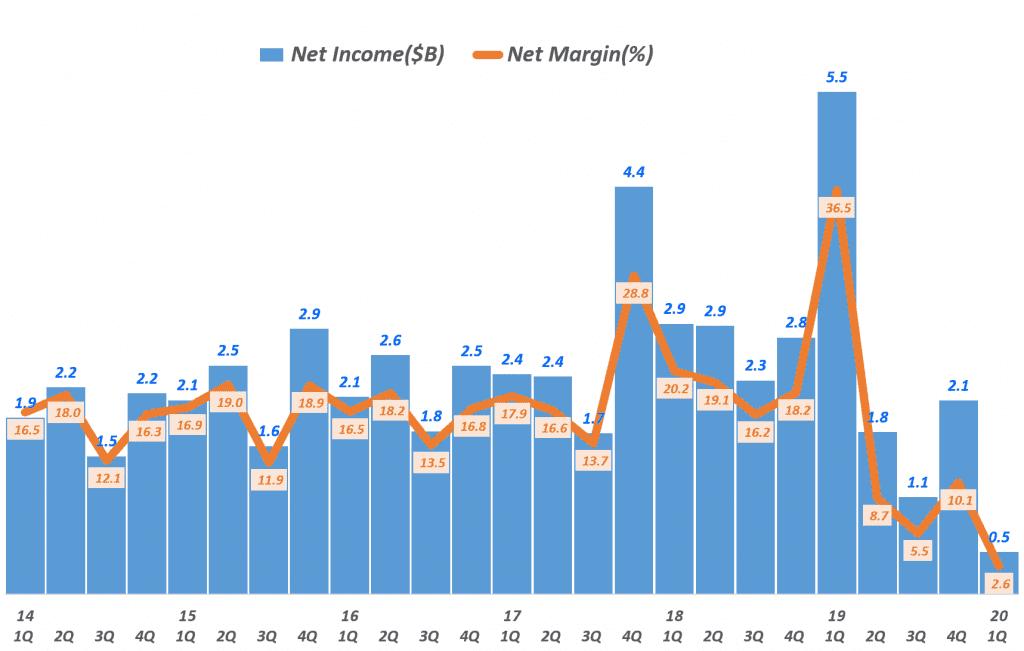 디즈니 분기별 순이익 및 순이익률 추이, 분기명은 캘린더 이어로 환산, Graph by Happist