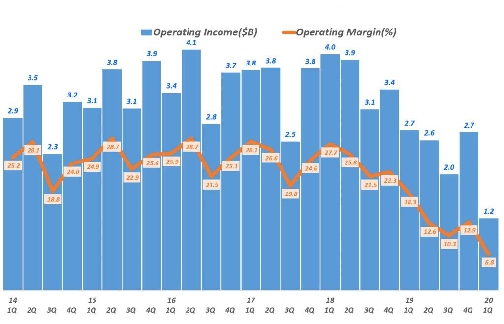 디즈니 분기별 영업이익 및 영업이익률 추이, 분기명은 캘린더 이어로 환산, Graph by Happist