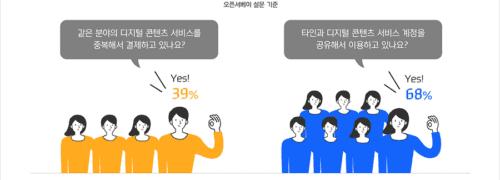 디지탈 콘텐츠 서비스 결제 및 이용 시 중복 결제 및 공유 이용 여부, Graph by Hyundai Card News Room