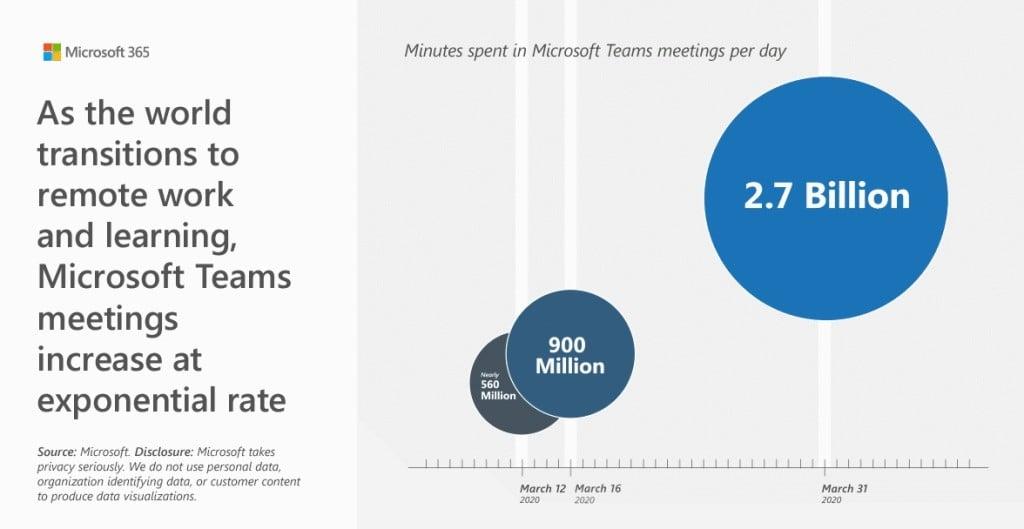 마이크로소프트 팀즈 사용 시간 증가 추이