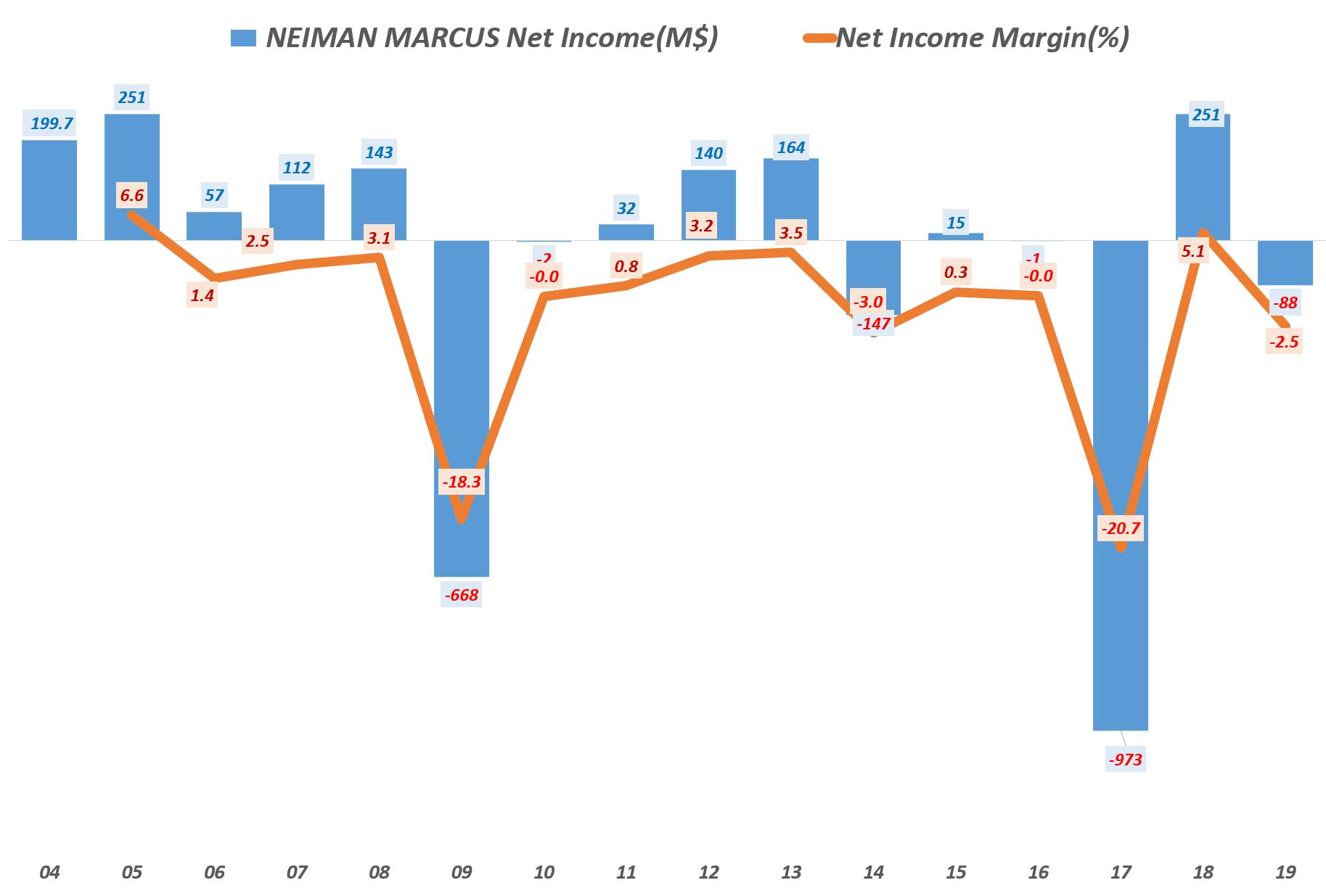 미국 럭셔리 백화점 니만 마커스의 연도별 순이익 및 순이익률 추이, Net income of Neiman Marcus, Graph by Happist