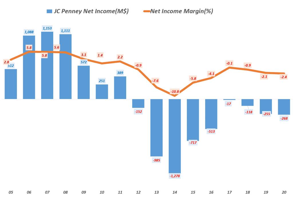 미국 백화점 제이시 페니(JC Penney)의 연도별 순이익 및 순이익률 추이, Net income of JC Penney, Graph by Happist