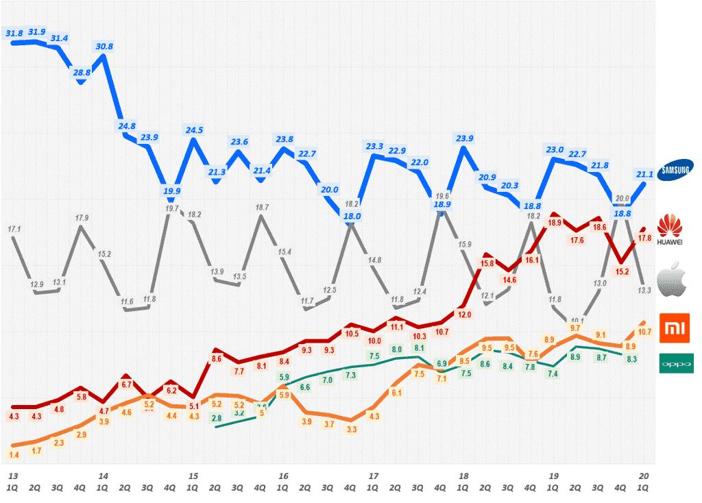분기별 스마트폰 점유율 추이( ~ 2020년 1분기), Smartphone Market share trend, Data Source - IDC, Graph by Happist.