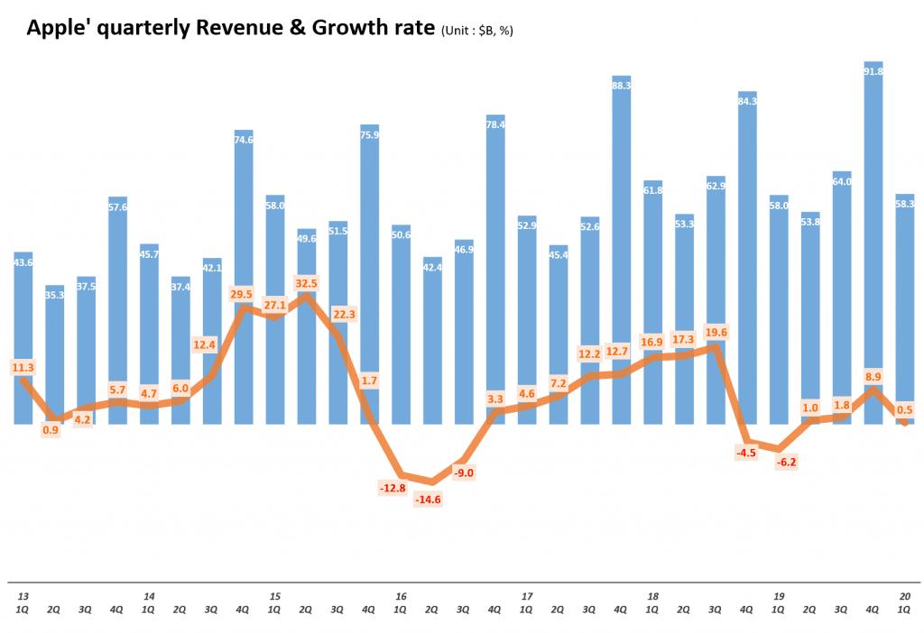 분기별 애플 매출 및 전년 비 성장율 추이( ~2020년 1분기) Quarterly Apple' quarterly Revenue & Growth rate, Graph by Happist