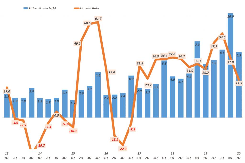 분기별 애플 웨어러블 제품군 매출 및 전년 비 성장율( ~2020년 1분기) Quarterly Apple' Wearables, Home and Accessories' Revenue & Y2Y Growth rate, Graph by Happist