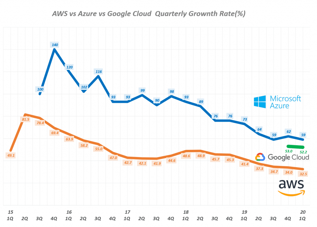 분기별 주요 클라우드 업체 매출 성장률 추이, Graph by Happist