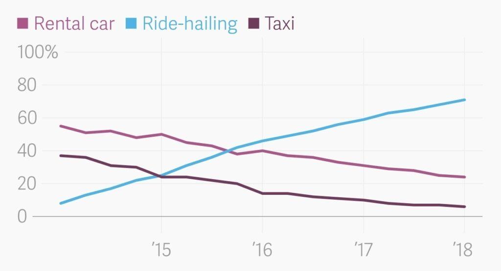 비지니스 여행 시장에서 렌터카 vs  택시 vs 차량 공유간 점유율 추이(!2018년), Image from QZ