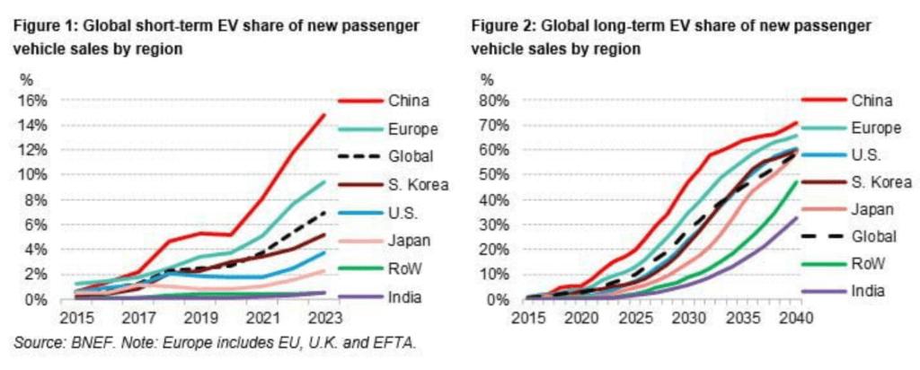 세계 주요 국가의 전기차 비중 추이,  Graph by BloombergNEF