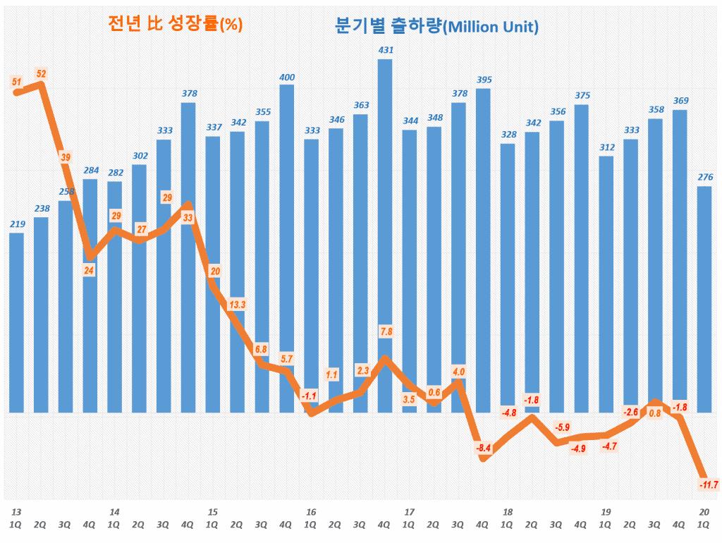 스마트폰 수요 및 전년 비 성장율 추이( ~ 2020년 1분기). Data Source - IDC, Graph by Happist