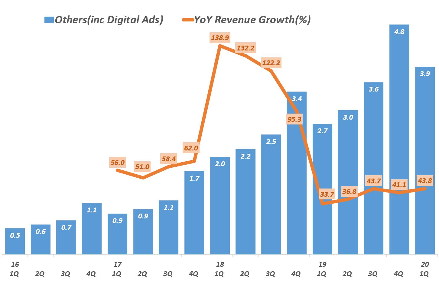 아마존 디지탈 광고가 주를 이루는 기타 부문 분기별 매출 추이(2016년 1분기 ~ 2020년 1분기) Amazon digital ads, Graph by Happist
