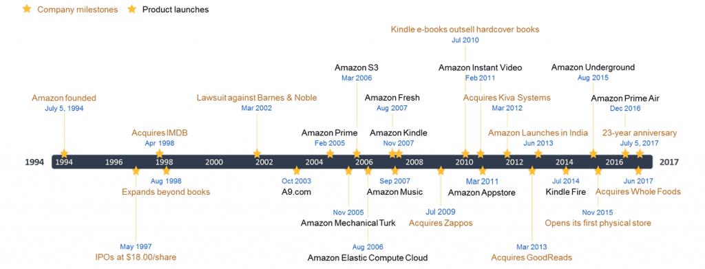 아마존 상품 및 서비스 마일스톤(1994년 ~ 2017년)