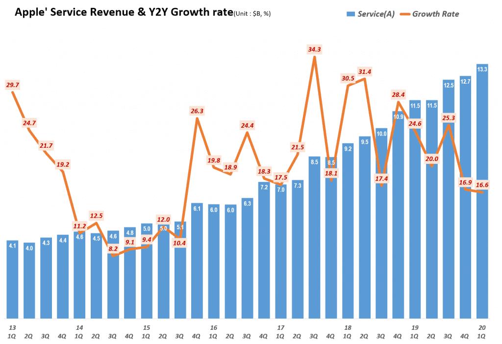 애플 분기별 서비스 비지니스 매출 및 전년 비 성장율( ~2020년 1분기) Quarterly Apple' Service Revenue & Y2Y Growth rate, Graph by Happist.