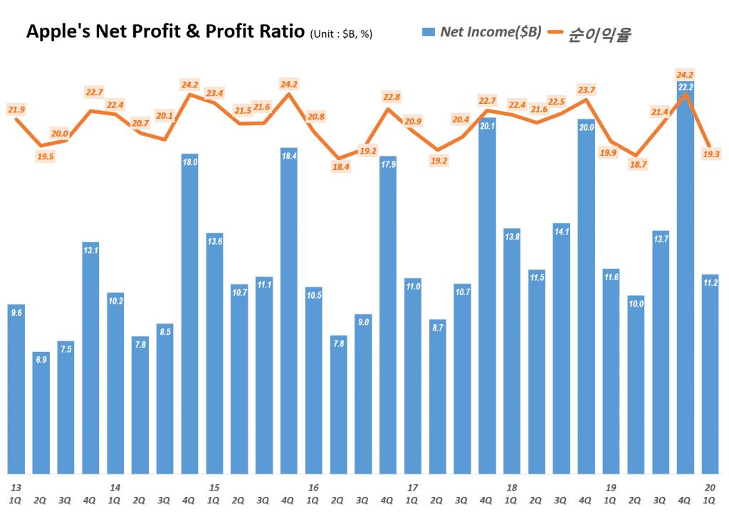 애플 분기별 순이익 및 순이익율 추이( ~2020년 1분기) Quarterly Apple's Net Profit & Profit Ratio, Graph by Happist.
