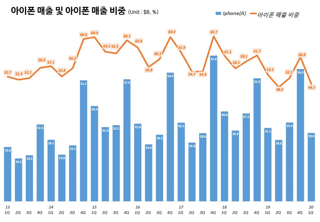 애플 분기별 아이폰 매출 및 매출 비중(~2020년 1분기) Quarterly iPhone sales and portion, Graph by Happist.