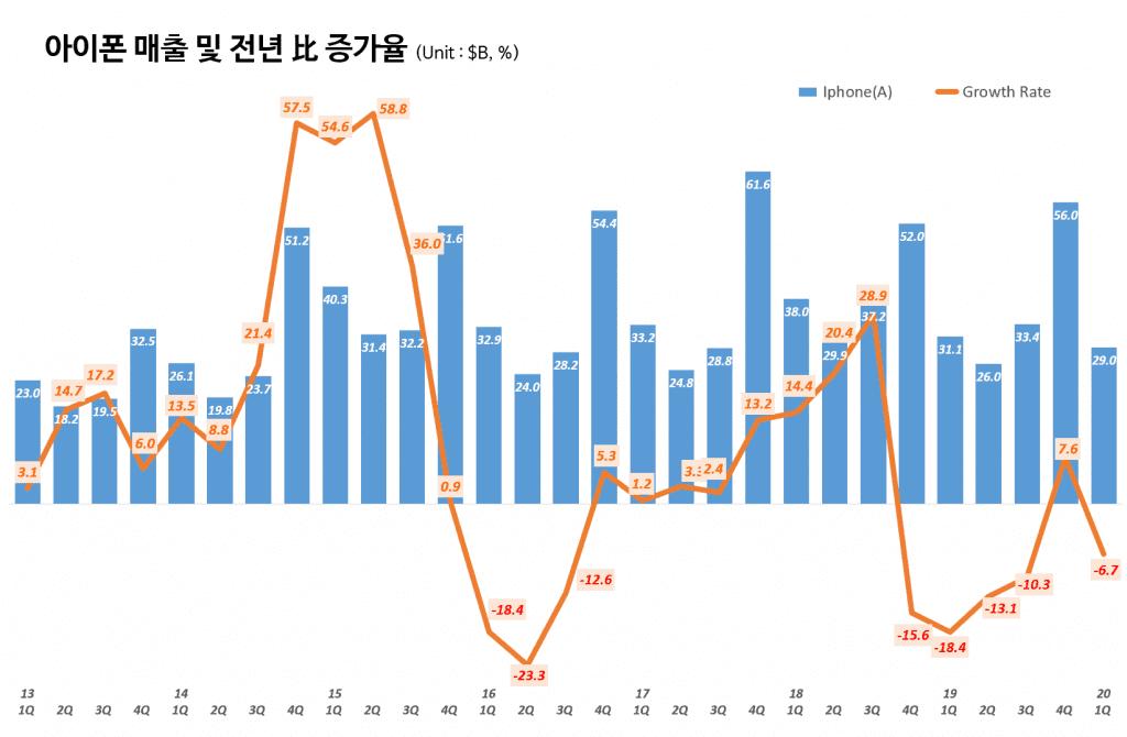 애플 분기별 아이폰 매출 및 전년비 증가율(~2020년 1분기) Quarterly iPhone sales and Growth rate, Graph by Happist.