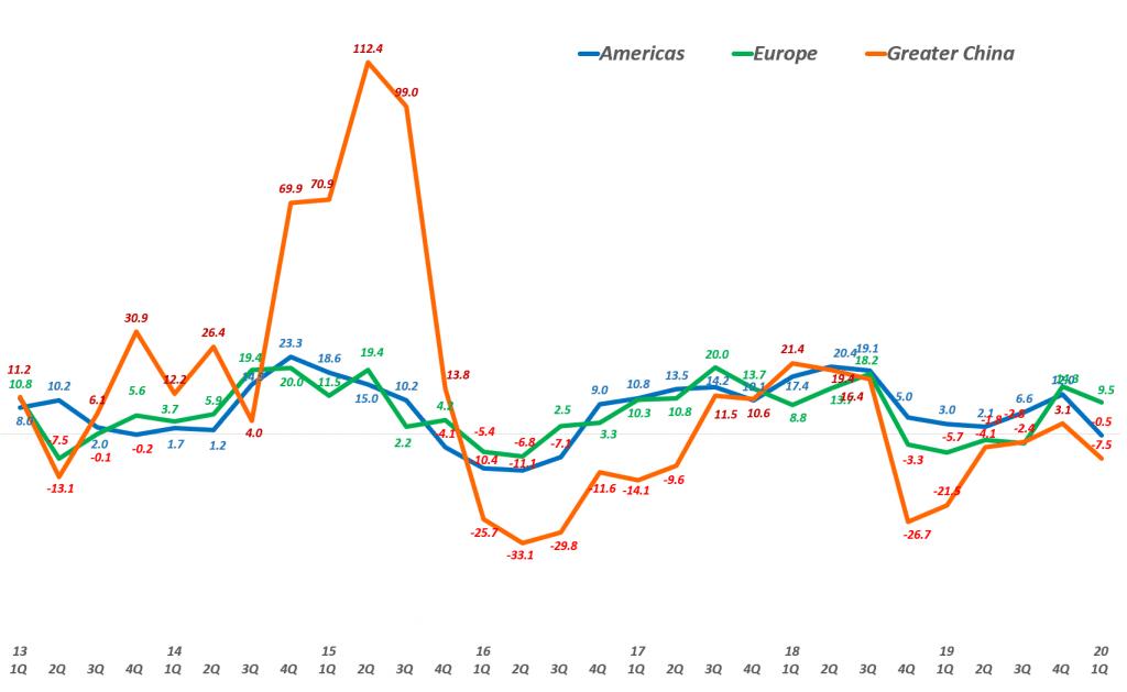 애플 분기별 지역별 매출 증가율 변화 추이( ~ 2020년 1분기), graph by Happist