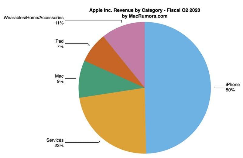 애플 20년 1분기 제품군별 매출 비중, Apple-Reports-Q2-2020-Results-11.2B-Earning-in-Revenue