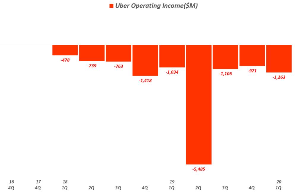 우버 분기별 영영이익 추이(!2020년 1분기), Uber quarterly Operating Income, Graph by Happist
