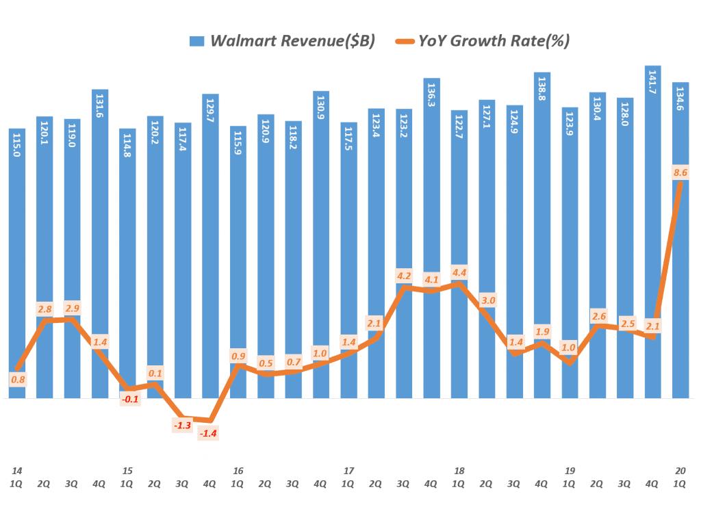 월마트 실적, 월마트 1분기 실적, 월마트 분기별 매출 및 전년 비 성장율( ~ 2020년 1분기), Walmart revenue & YoY growth rate(%), Graph by Happist