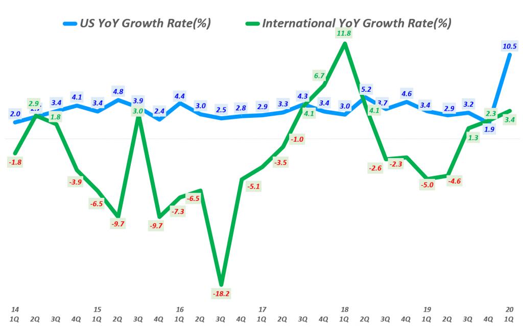 월마트 분기별 미국과 인터내셔널 매출 증가율 비교( ~ 2020년 1분기), Walmart US & International revenue YoY growth rate(%), Graph by Happist.