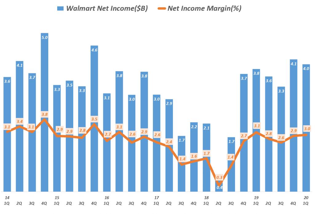 월마트 분기별 순이익 및 순이익율 추이(~ 2020년 1분기), Walmart net income & net income margin, Graph by Happist