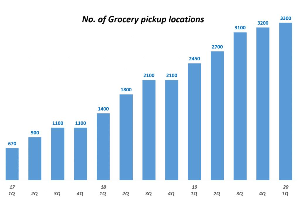 월마트 분기별 온라인 식료품 주문 후 픽업할 수 있는 픽업센터 증가 추이(~ 2020년 1분기), No. of Grocery Pickup Locations, Graph by Happist