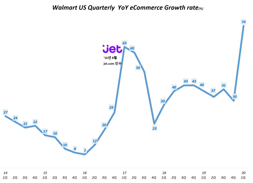 월마트 분기별 이커머스 매출 증가율(~2020년 1분기) Walmart US Quarterly eCommerce YoY Growth rate(%), Graph by Happist