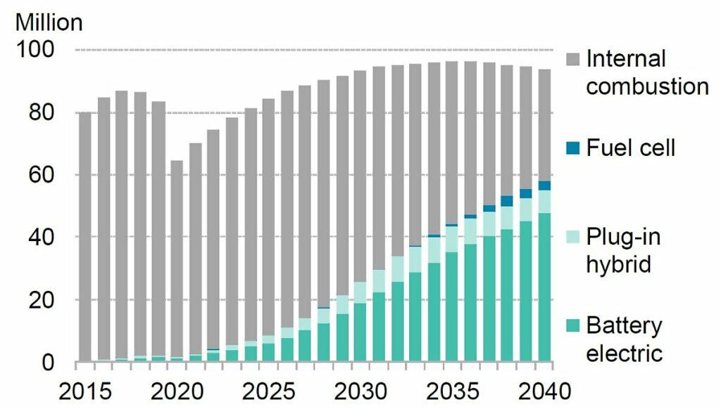 자동차 판매량 장기 전망, Graph by BloombergNEF