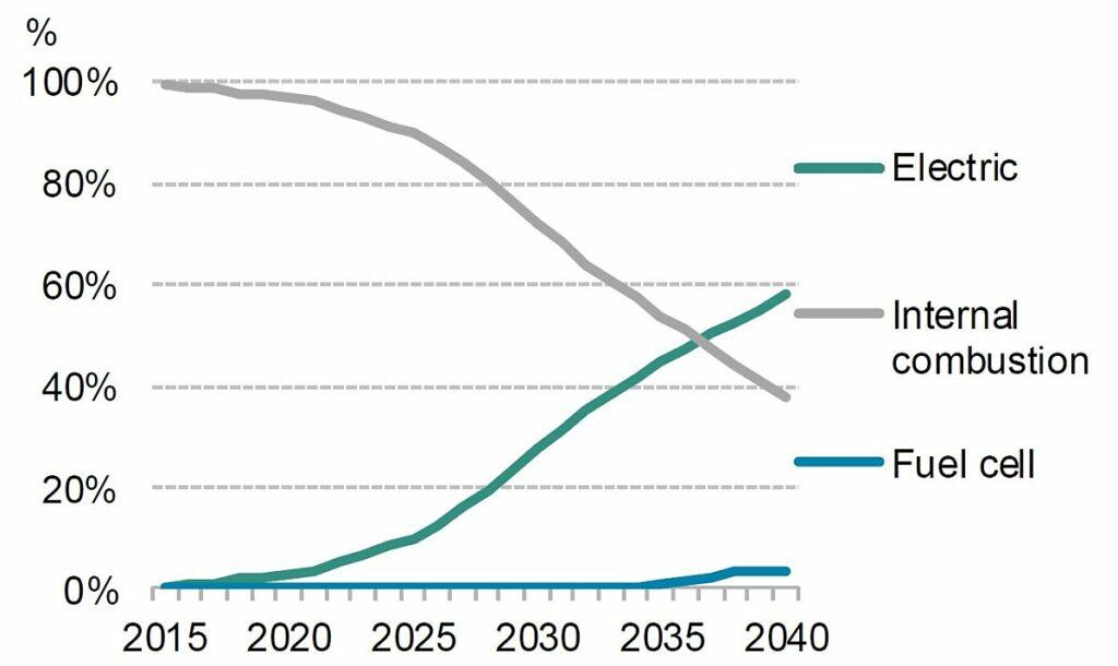 전기차와 일반 내연기관 자동차간 가격갭 추이 전망, Graph by BloombergNEF