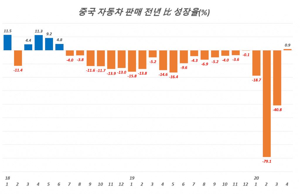 중국 월별 자동차 판매 성장율((%, 전년 比), Graph by Happist