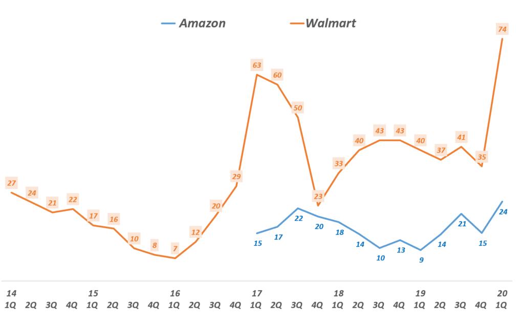 코로나 팬데믹동안 이커머스 승자, 아마존과 월마트 이커머스 매츨 증가율 추이, 회계년도는 월마트가 1개월 늦게 끝나는 점 고려 필요, Graph by Happist