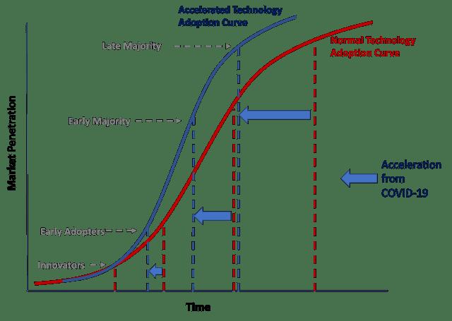 코로나 팬데믹으로 강제적으로 적용이 촉진된 혁신 기술의 적용 곡선(Adoption Curve)