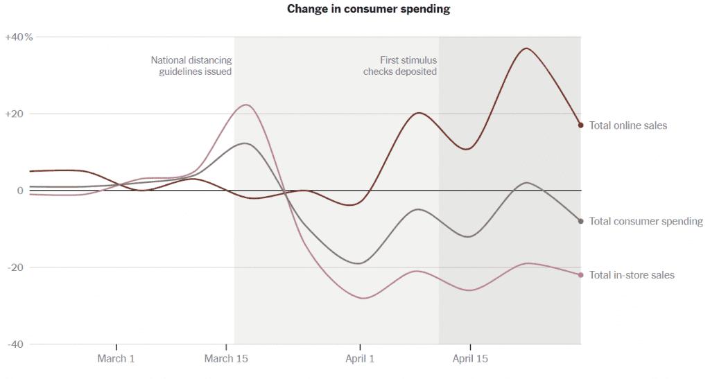 코로나 펜데믹동안 미국 유통 타입별 전년 동기 비 소비 변화 추이, Data from Earnest Research, Graph by NYT