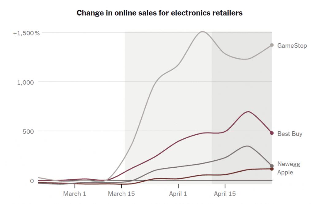 코로나 펜데믹동안 업체별 온라인 게임 판매 증가율 비교, Data from Earnest Research, Graph by NYT