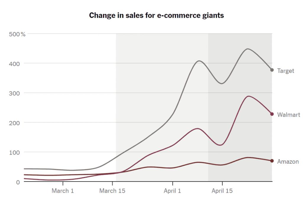 코로나 펜데믹동안 업체별 온라인 쇼핑(이커머스) 증가율 비교, Data from Earnest Research, Graph by NYT
