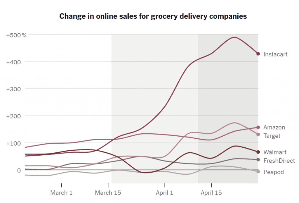 코로나 펜데믹동안 업체별 온라인 식료품 판매 증가율 비교, Data from Earnest Research, Graph by NYT