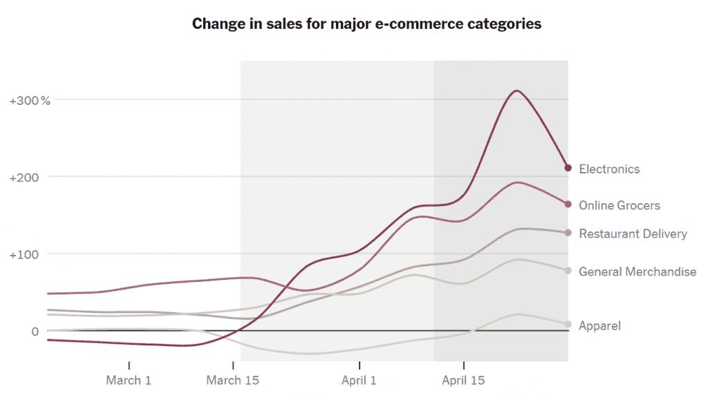 코로나 펜데믹동안 온라인쇼핑 카테고리별 성장율 비교, Data from Earnest Research, Graph by NYT.