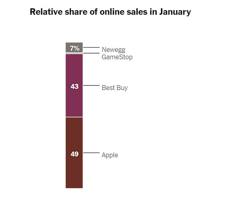 코로나 펜데믹이전 온라인 게임 판매 점유율(2020년 1월 기준), Data from Earnest Research, Graph by NYT