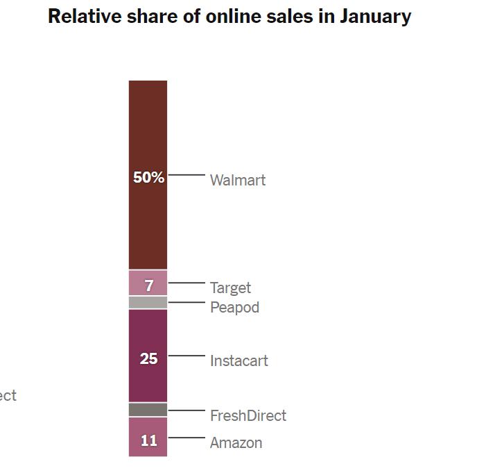 코로나 펜데믹이전 온라인 식료품 판매 점유율(2020년 1월 기준), Data from Earnest Research, Graph by NYT