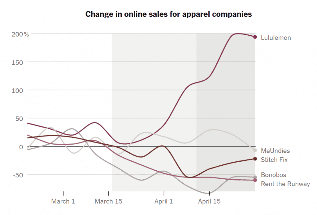 코로나 펜데믹이전 온라인 의류 판매 점유율(2020년 1월 기준), Data from Earnest Research, Graph by NYT
