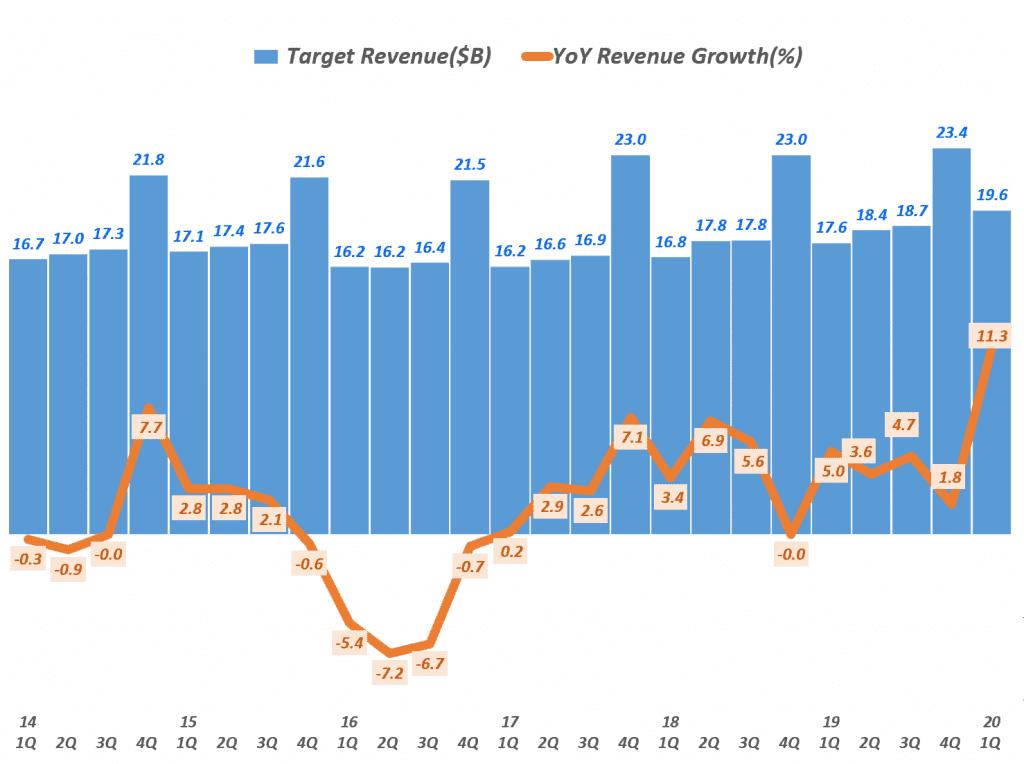 타겟 분기별 매출 및 전년 비 증가율 추이, Target Quarterly Revenue & YoY growth rate(%), Graph by Happist