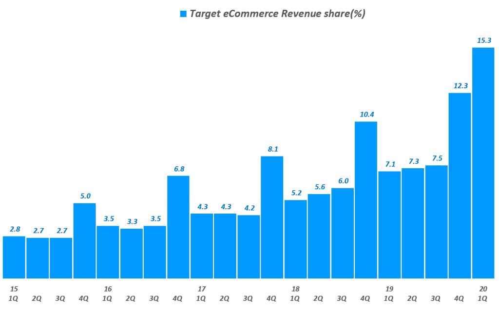 타겟 분기별 이커머스 매출 비중 추이, Target Quarterly eCommerce revenue share(%), Graph by Happist
