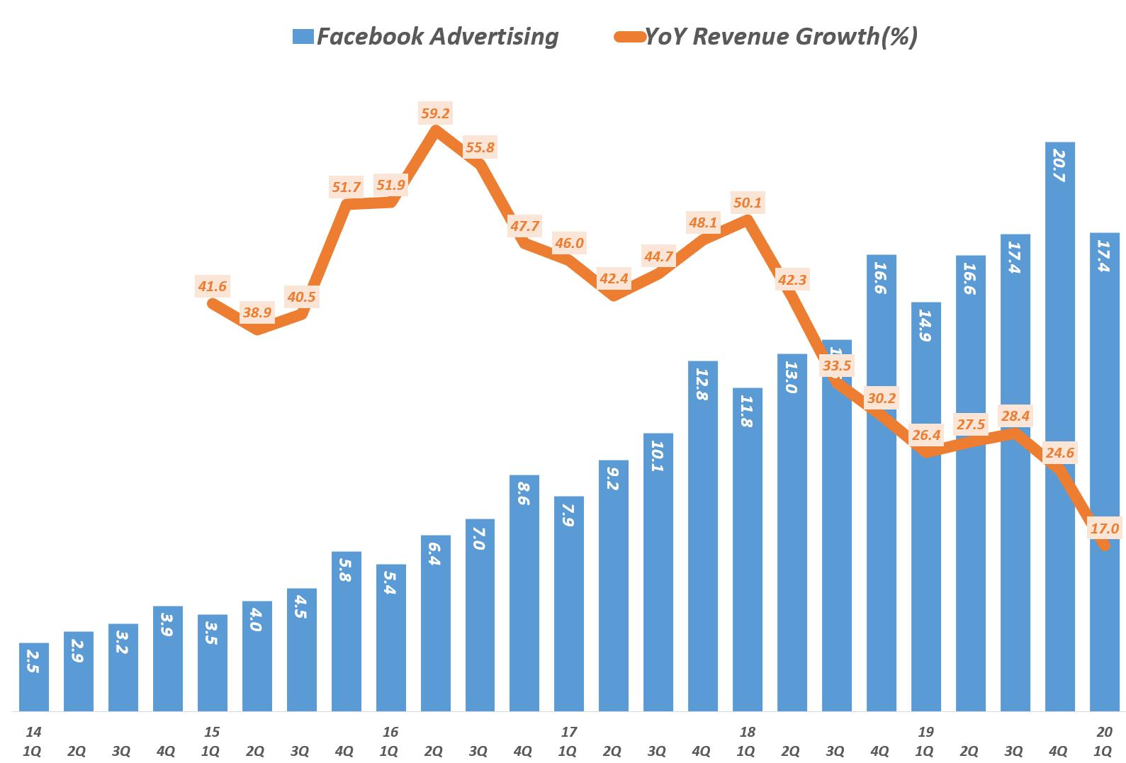 페이스북 분기별 광고 매출 및 전년 동기비 증가율( ~ 2020년 1분기), Data - invest.fb.com, Graph by Happist.