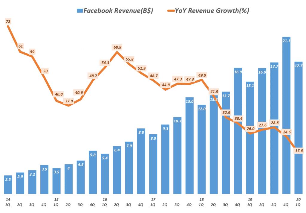 페이스북 실적, 페이스북 분기별 매출 추이(~ 2020년 1분기), Facebook quartly Revenue trend, Data - invest.fb.com, Graph by Happist