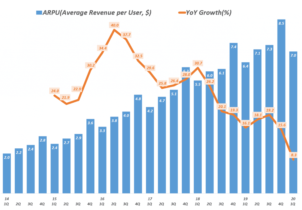 페이스북 분기별 사용자 1인당 매출 추이(~ 2020년 1분기), Facebook ARPU(Average Revenue per User) trend, Data - invest.fb.com, Graph by Happist.