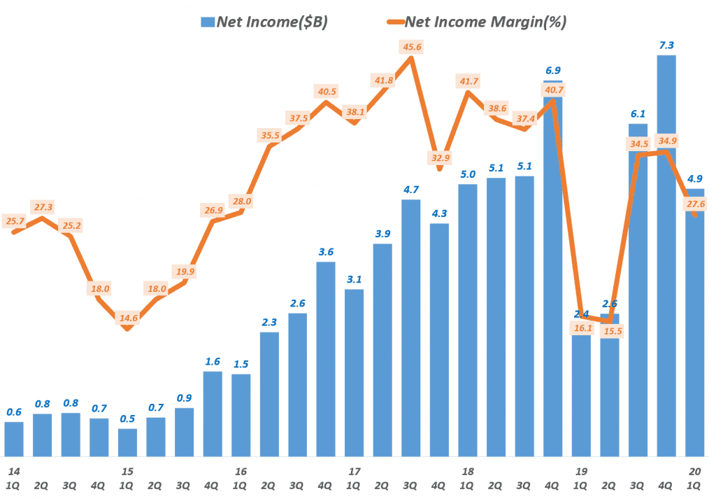 페이스북 분기별 순이익 추이(~ 2020년 1분기), Facebook quartly Net Income trend, Data - invest.fb.com, Graph by Happist