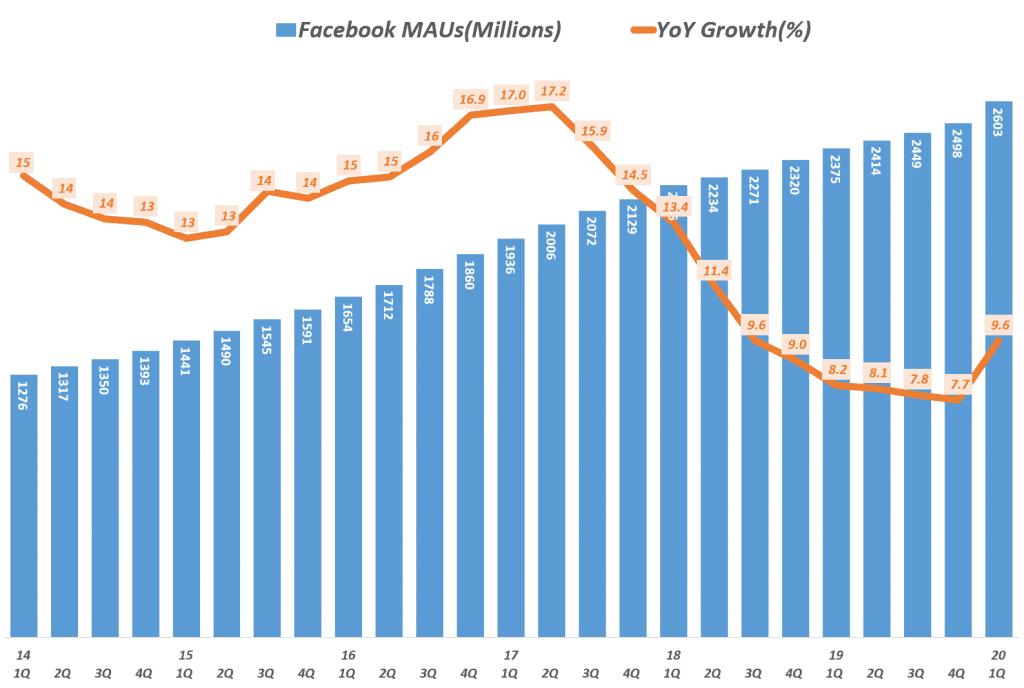 페이스북 분기별 월간 사용자수(Facebook MAU) 증가 추이( ~ 2020년 1분기), Data - invest.fb.com, Graph by Happist