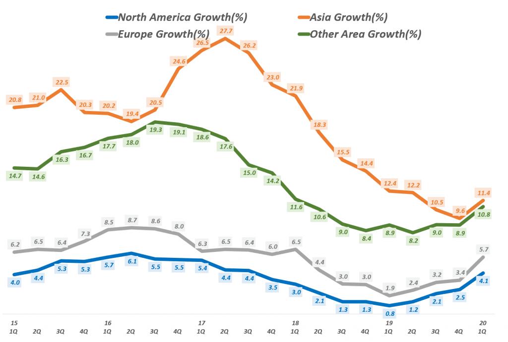페이스북 분기별 지역별 월간 사용자수(Facebook MAU) 증가 추이(~ 2020년 1분기), Data - invest.fb.com, Graph by Happist