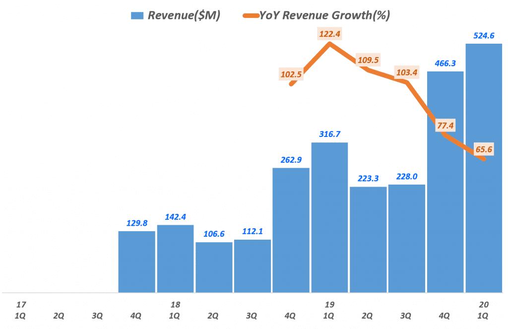 펠로톤 분기별 매출 및 전년 동기 비 성장률 추이, Peloton Revenye & YoY Growth rate, Graph by Happist