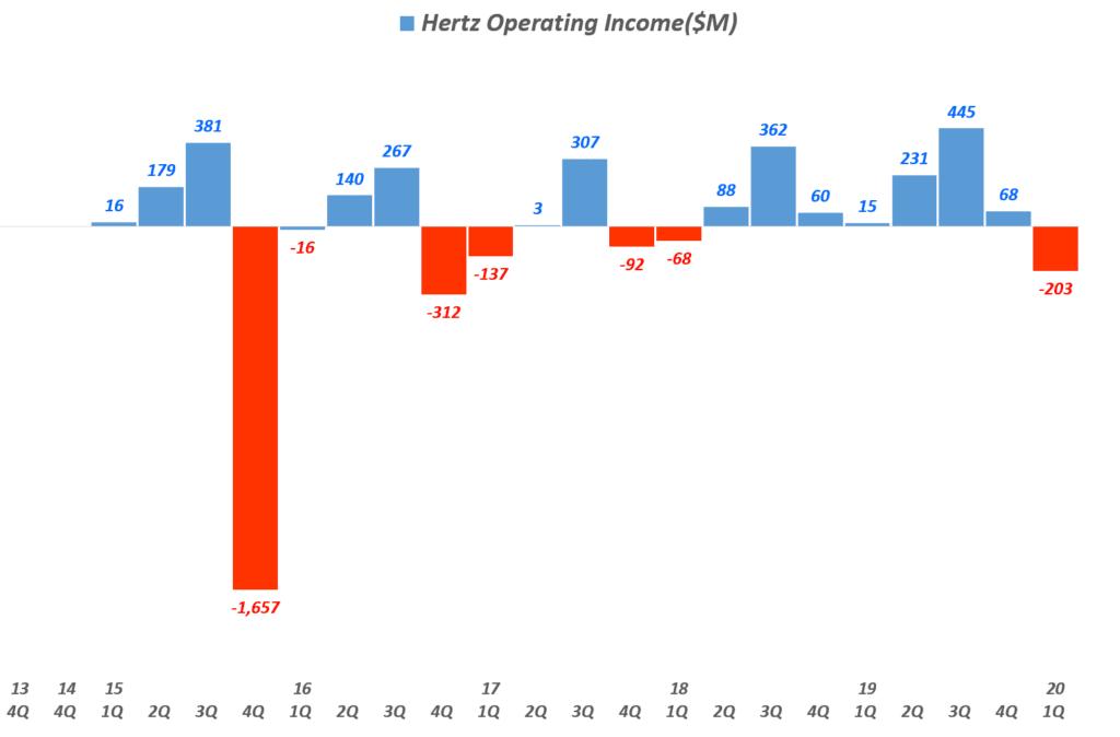 허츠 글로벌 분기별 영영이익 추이(!2020년 1분기), Hertz Global quarterly Operating Income, Graph by Happist